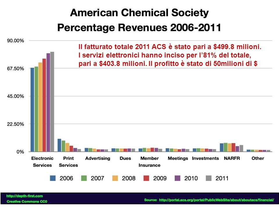 Il fatturato totale 2011 ACS è stato pari a $499.8 milioni.