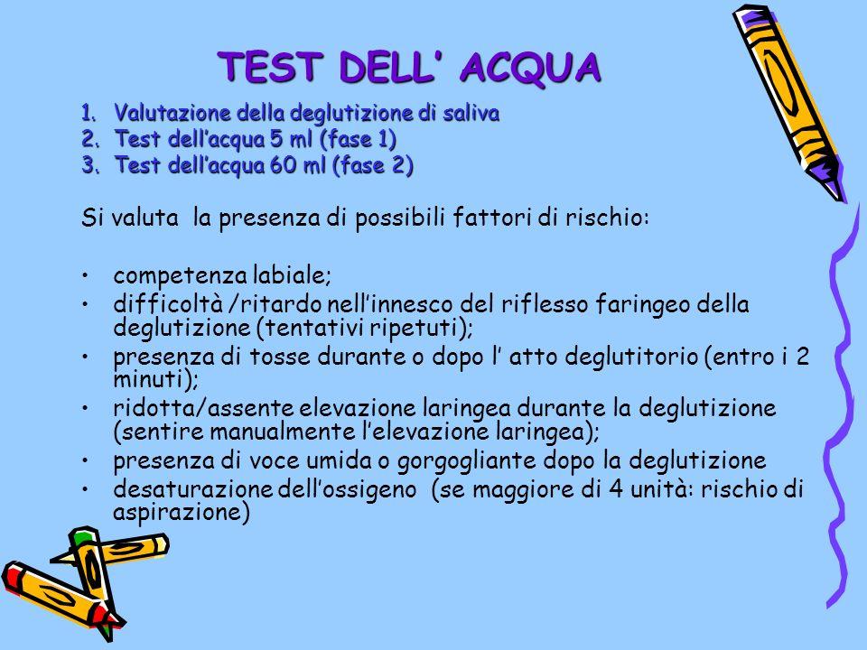 TEST DELL ACQUA 1.Valutazione della deglutizione di saliva 2.Test dellacqua 5 ml (fase 1) 3.Test dellacqua 60 ml (fase 2) Si valuta la presenza di pos