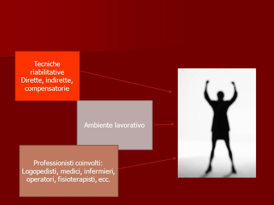Tecniche riabilitative Dirette, indirette, compensatorie Ambiente lavorativo Professionisti coinvolti: Logopedisti, medici, infermieri, operatori, fisioterapisti, ecc.