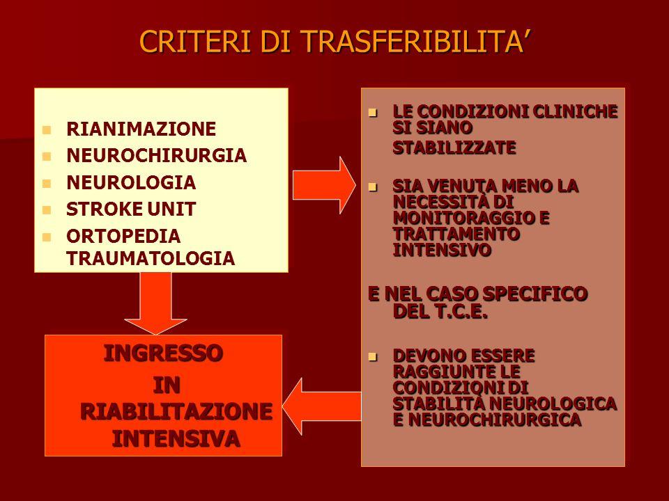 CRITERI DI TRASFERIBILITA RIANIMAZIONE NEUROCHIRURGIA NEUROLOGIA STROKE UNIT ORTOPEDIA TRAUMATOLOGIA RIANIMAZIONE NEUROCHIRURGIA NEUROLOGIA STROKE UNIT ORTOPEDIA TRAUMATOLOGIA INGRESSO IN RIABILITAZIONE INTENSIVA IN RIABILITAZIONE INTENSIVAINGRESSO LE CONDIZIONI CLINICHE SI SIANO LE CONDIZIONI CLINICHE SI SIANOSTABILIZZATE SIA VENUTA MENO LA NECESSITÀ DI MONITORAGGIO E TRATTAMENTO INTENSIVO SIA VENUTA MENO LA NECESSITÀ DI MONITORAGGIO E TRATTAMENTO INTENSIVO E NEL CASO SPECIFICO DEL T.C.E.