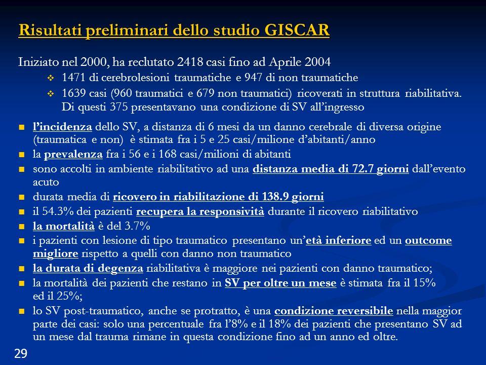 29 Risultati preliminari dello studio GISCAR Iniziato nel 2000, ha reclutato 2418 casi fino ad Aprile 2004 1471 di cerebrolesioni traumatiche e 947 di non traumatiche 1639 casi (960 traumatici e 679 non traumatici) ricoverati in struttura riabilitativa.