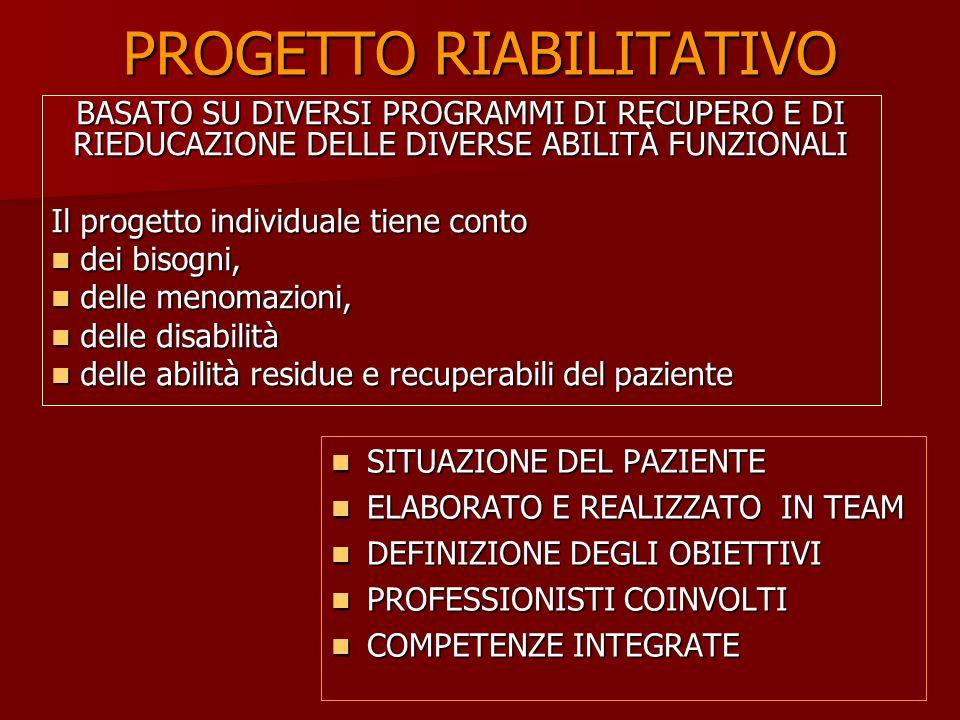 PROGETTO RIABILITATIVO BASATO SU DIVERSI PROGRAMMI DI RECUPERO E DI RIEDUCAZIONE DELLE DIVERSE ABILITÀ FUNZIONALI Il progetto individuale tiene conto dei bisogni, dei bisogni, delle menomazioni, delle menomazioni, delle disabilità delle disabilità delle abilità residue e recuperabili del paziente delle abilità residue e recuperabili del paziente SITUAZIONE DEL PAZIENTE SITUAZIONE DEL PAZIENTE ELABORATO E REALIZZATO IN TEAM ELABORATO E REALIZZATO IN TEAM DEFINIZIONE DEGLI OBIETTIVI DEFINIZIONE DEGLI OBIETTIVI PROFESSIONISTI COINVOLTI PROFESSIONISTI COINVOLTI COMPETENZE INTEGRATE COMPETENZE INTEGRATE