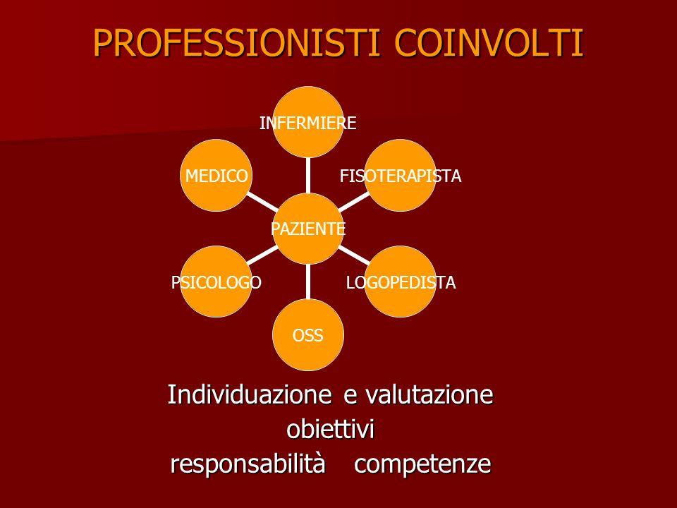 PROFESSIONISTI COINVOLTI Individuazione e valutazione obiettivi responsabilità competenze PAZIENTE INFERMIEREFISOTERAPISTALOGOPEDISTAOSSPSICOLOGOMEDICO