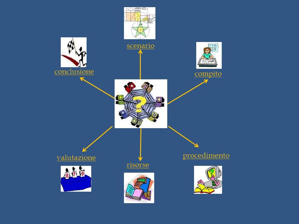 scenario compito procedimento risorse valutazione conclusione
