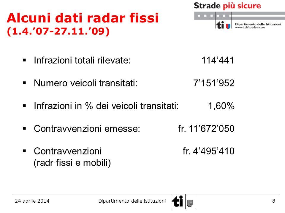 24 aprile 2014Dipartimento delle istituzioni9 Le infrazioni diminuiscono Infrazioni totali rilevate 2008: 556532009 (30.11): 29812 Infrazioni in % dei veicoli transitati 2008: 1,65%2009 (30.11):1,38%