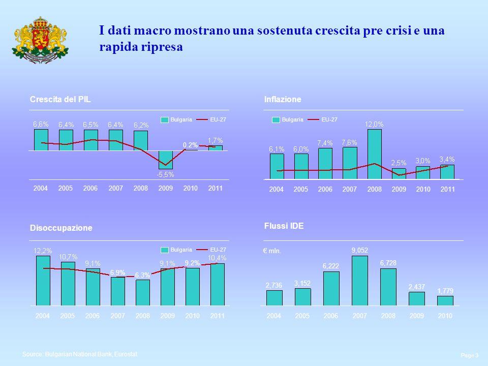 I dati macro mostrano una sostenuta crescita pre crisi e una rapida ripresa Crescita del PILInflazione Disoccupazione Flussi IDE Source: Bulgarian National Bank, Eurostat 20112010 0.2% 200920082007200620052004 2011201020092008200720062005 20112010 9.2% 20092008 6.3% 2007 6.9% 200620052004 EU-27BulgariaEU-27Bulgaria 2010 1,779 2009 2,437 2008 6,728 2007 9,052 2006 6,222 2005 3,152 2004 2,736 mln.