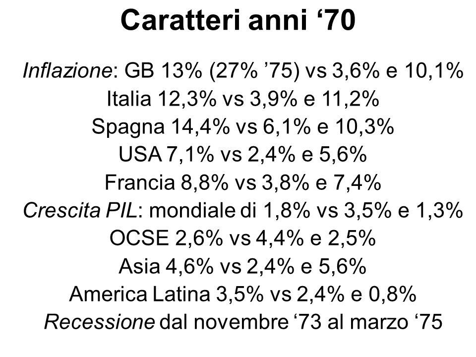 Caratteri anni 70 Inflazione: GB 13% (27% 75) vs 3,6% e 10,1% Italia 12,3% vs 3,9% e 11,2% Spagna 14,4% vs 6,1% e 10,3% USA 7,1% vs 2,4% e 5,6% Franci