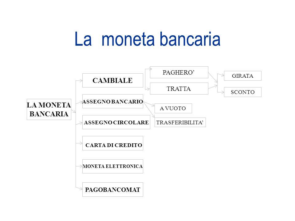 La moneta bancaria LA MONETA BANCARIA CAMBIALE ASSEGNO BANCARIO ASSEGNO CIRCOLARE CARTA DI CREDITO MONETA ELETTRONICA PAGOBANCOMAT PAGHERO TRATTA GIRA