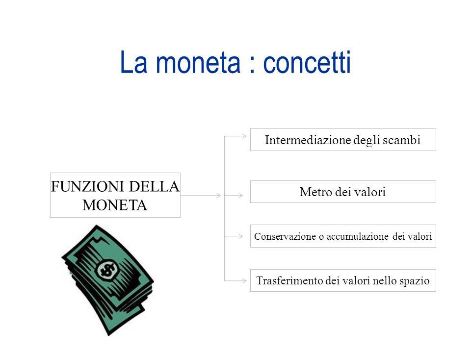 La moneta : concetti FUNZIONI DELLA MONETA Intermediazione degli scambi Metro dei valori Conservazione o accumulazione dei valori Trasferimento dei va