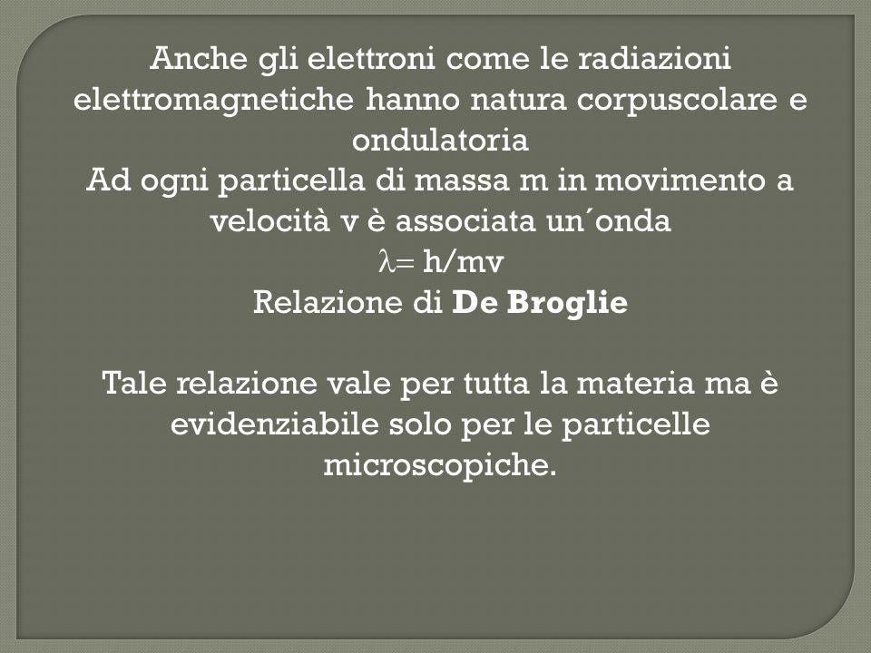 Anche gli elettroni come le radiazioni elettromagnetiche hanno natura corpuscolare e ondulatoria Ad ogni particella di massa m in movimento a velocità