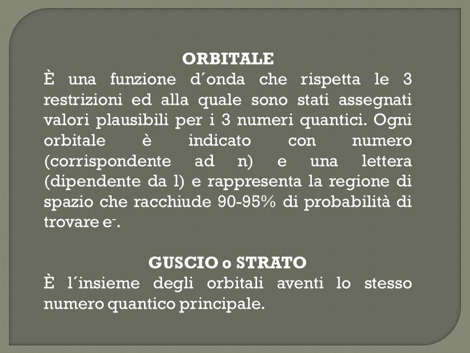 ORBITALE È una funzione d´onda che rispetta le 3 restrizioni ed alla quale sono stati assegnati valori plausibili per i 3 numeri quantici. Ogni orbita