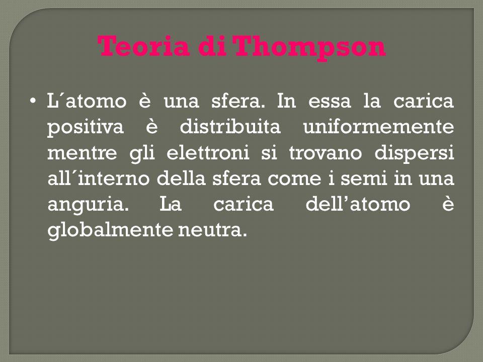 Teoria di Thompson L´atomo è una sfera. In essa la carica positiva è distribuita uniformemente mentre gli elettroni si trovano dispersi all´interno de