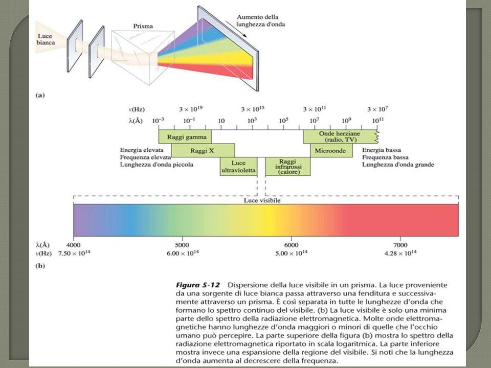 La luce ha anche un carattere corpuscolare se si considera costituita da fotoni ciascuno con la propria energia E= h h j s