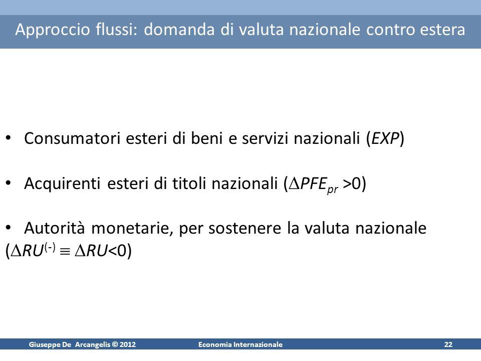 Giuseppe De Arcangelis © 2012Economia Internazionale22 Approccio flussi: domanda di valuta nazionale contro estera Consumatori esteri di beni e serviz