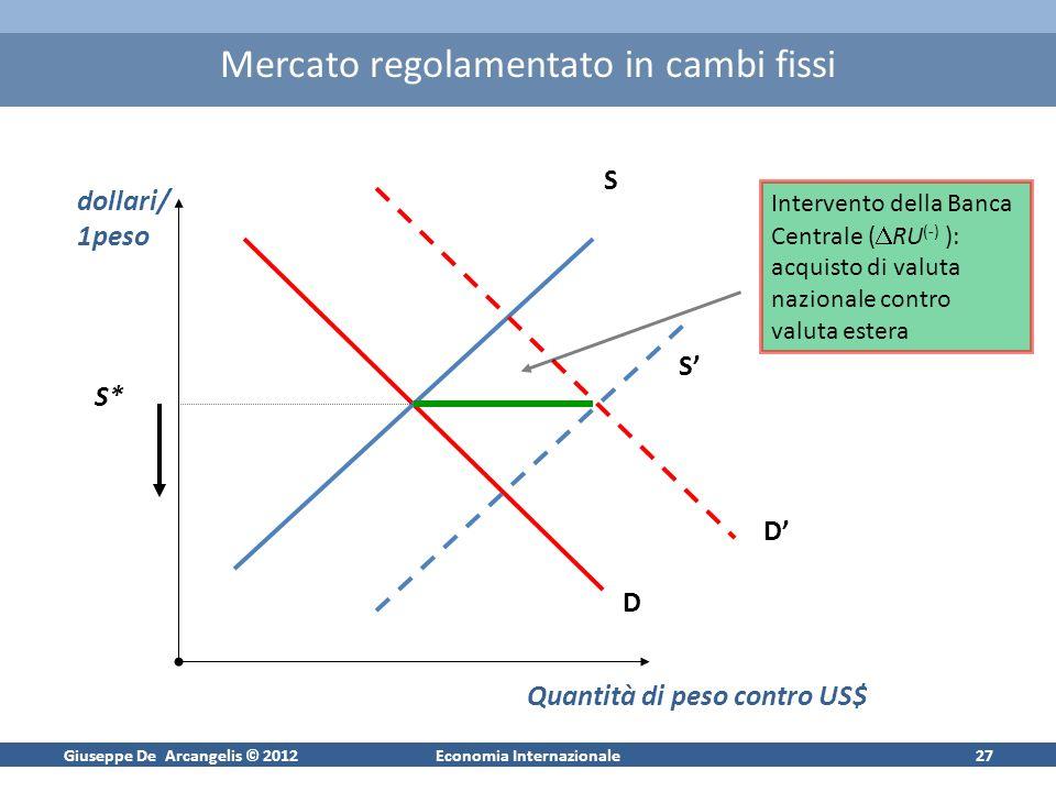 Giuseppe De Arcangelis © 2012Economia Internazionale27 Mercato regolamentato in cambi fissi S* S D D dollari/ 1peso Quantità di peso contro US$ S Inte