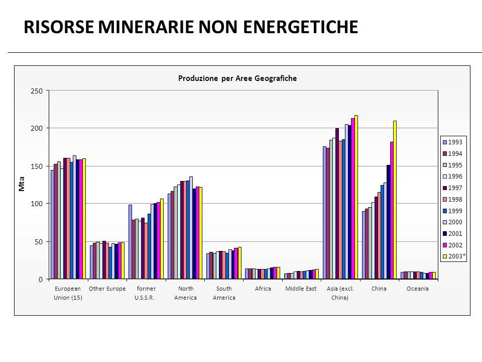 RISORSE MINERARIE NON ENERGETICHE Produzione per Aree Geografiche 0 50 100 250 European Union (15) Other Europeformer U.S.S.R. North America South Ame