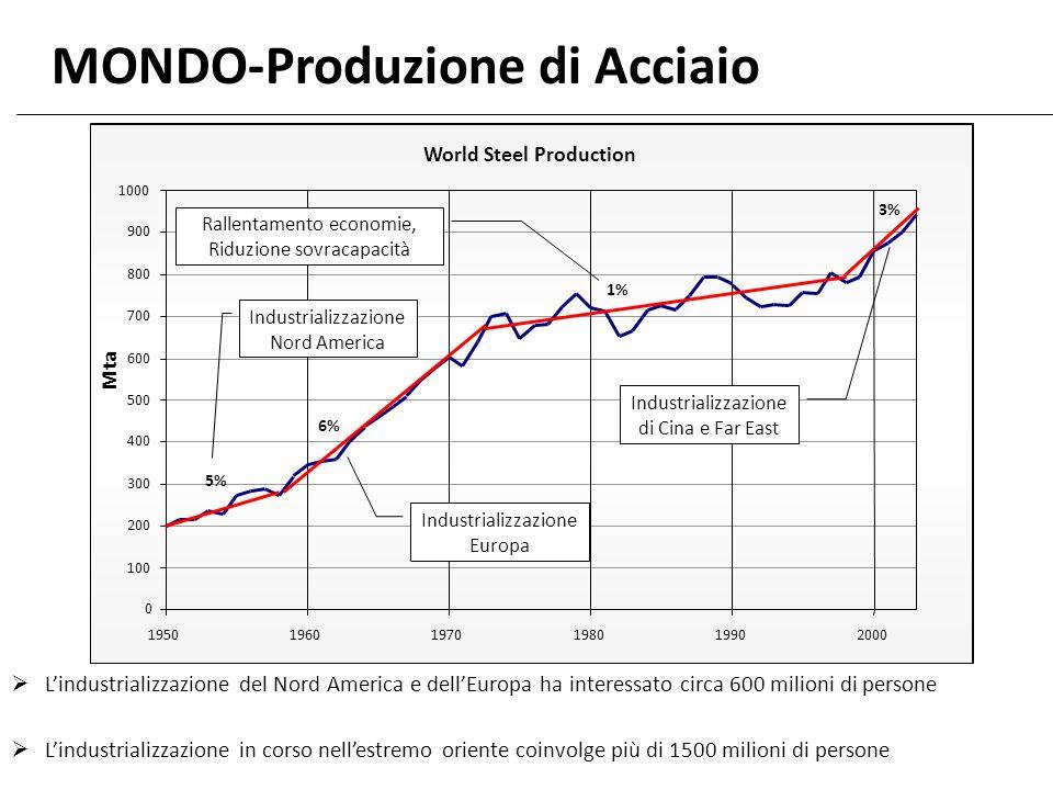 MONDO-Produzione di Acciaio World Steel Production 0 100 200 300 400 500 600 700 800 900 1000 195019601970198019902000 Mta 6%6% 1% 3% Industrializzazi