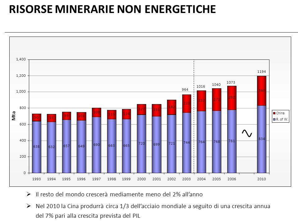 RISORSE MINERARIE NON ENERGETICHE 0 200 400 600 800 1,000 1,200 1,400 199319941995199619971998199920002001200220032004200520062010 Mta China R. of W.