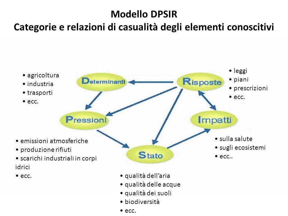 Modello DPSIR Categorie e relazioni di casualità degli elementi conoscitivi agricoltura industria trasporti ecc. emissioni atmosferiche produzione rif