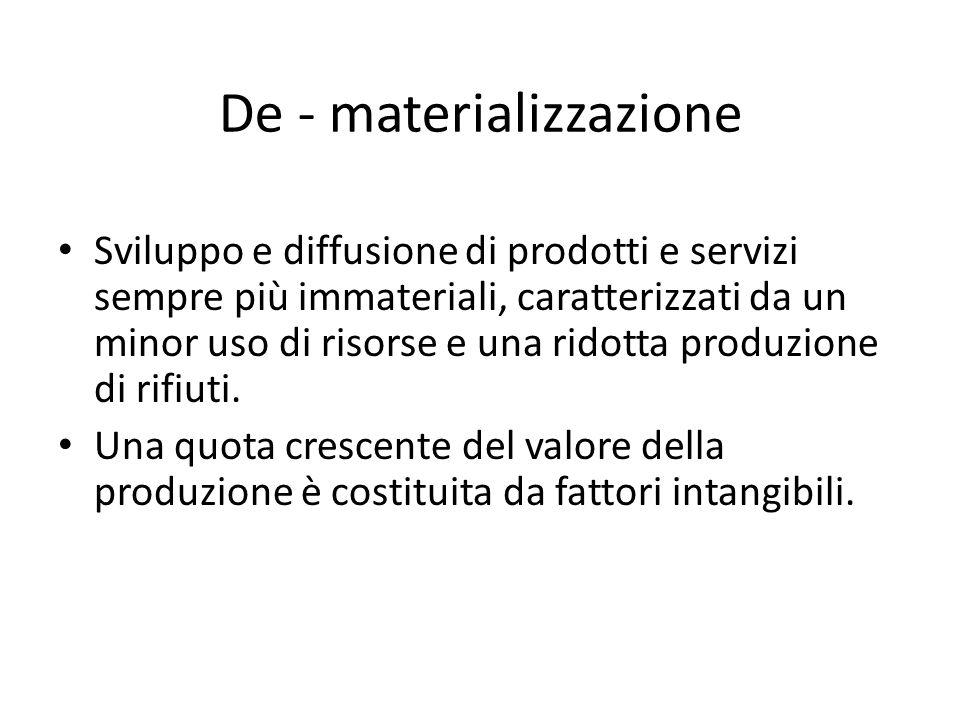 De - materializzazione Sviluppo e diffusione di prodotti e servizi sempre più immateriali, caratterizzati da un minor uso di risorse e una ridotta pro