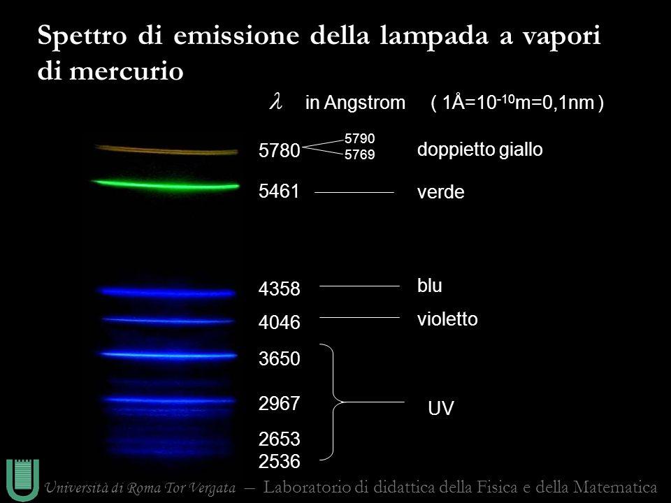 Università di Roma Tor Vergata Laboratorio di didattica della Fisica e della Matematica Spettro di emissione della lampada a vapori di mercurio in Ang