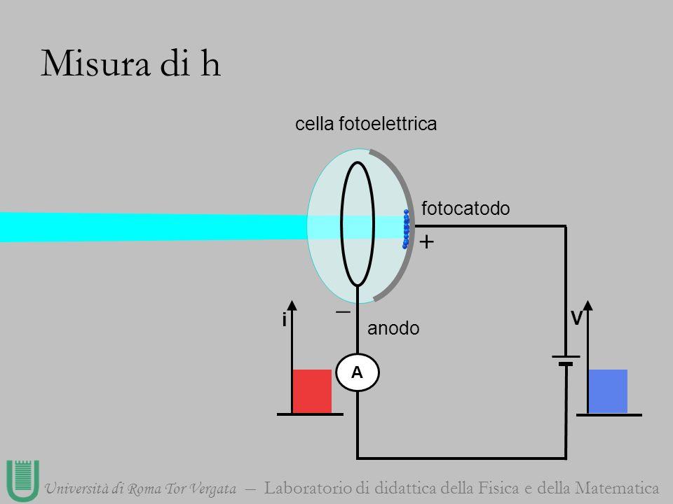 Università di Roma Tor Vergata Laboratorio di didattica della Fisica e della Matematica cella fotoelettrica A + _ fotocatodo anodo Misura di h i V
