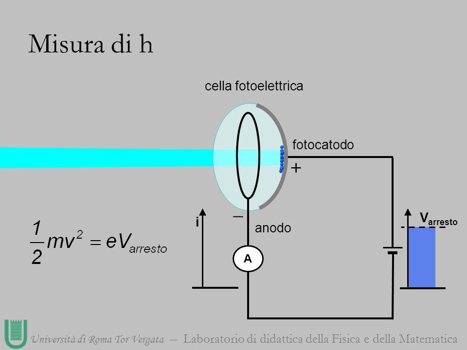 Università di Roma Tor Vergata Laboratorio di didattica della Fisica e della Matematica cella fotoelettrica A + _ fotocatodo anodo V arresto Misura di