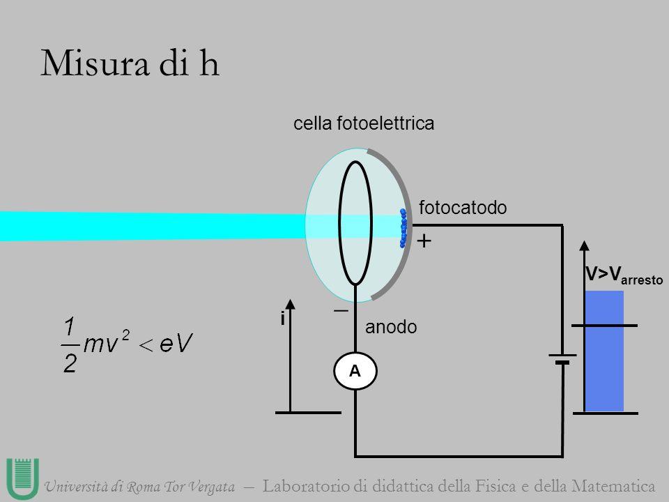 Università di Roma Tor Vergata Laboratorio di didattica della Fisica e della Matematica cella fotoelettrica A + _ fotocatodo anodo V>V arresto Misura