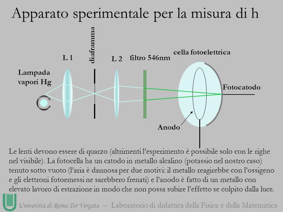 Università di Roma Tor Vergata Laboratorio di didattica della Fisica e della Matematica Fotocatodo L 1 L 2 diaframma Lampadavapori Hg filtro 546nm Ano