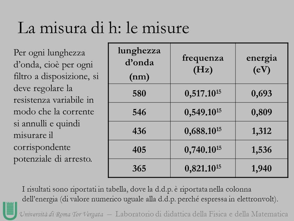 Università di Roma Tor Vergata Laboratorio di didattica della Fisica e della Matematica La misura di h: le misure lunghezza donda (nm) frequenza (Hz)