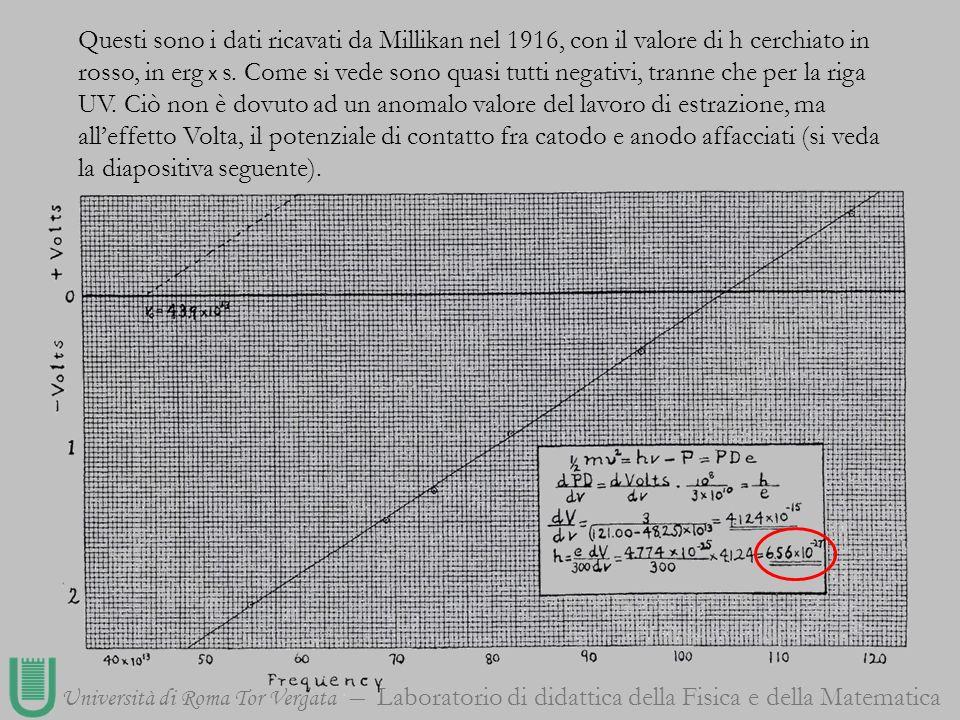 Questi sono i dati ricavati da Millikan nel 1916, con il valore di h cerchiato in rosso, in erg x s. Come si vede sono quasi tutti negativi, tranne ch
