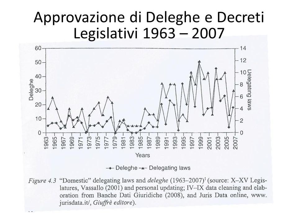 Approvazione di Deleghe e Decreti Legislativi 1963 – 2007