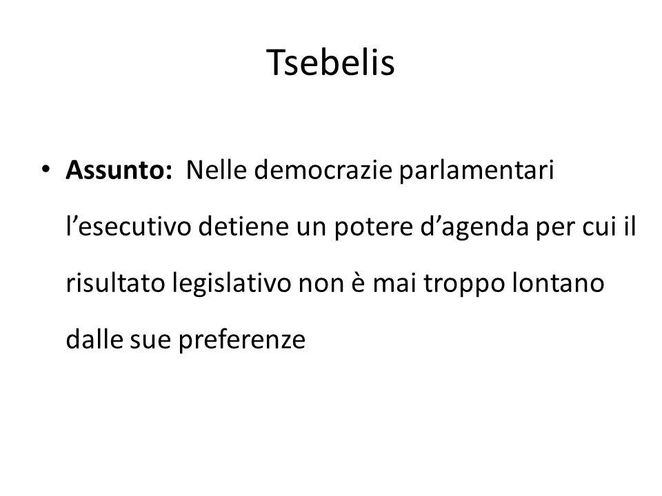 Tsebelis Assunto: Nelle democrazie parlamentari lesecutivo detiene un potere dagenda per cui il risultato legislativo non è mai troppo lontano dalle s