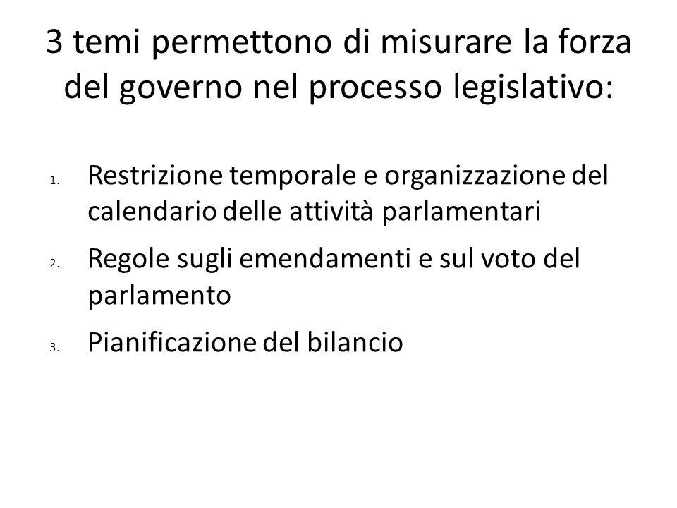 3 temi permettono di misurare la forza del governo nel processo legislativo: 1. Restrizione temporale e organizzazione del calendario delle attività p