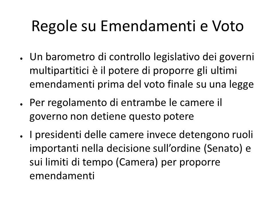Regole su Emendamenti e Voto Un barometro di controllo legislativo dei governi multipartitici è il potere di proporre gli ultimi emendamenti prima del