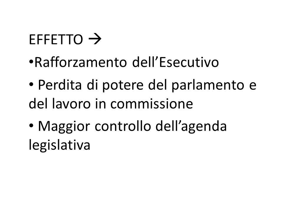 EFFETTO Rafforzamento dellEsecutivo Perdita di potere del parlamento e del lavoro in commissione Maggior controllo dellagenda legislativa