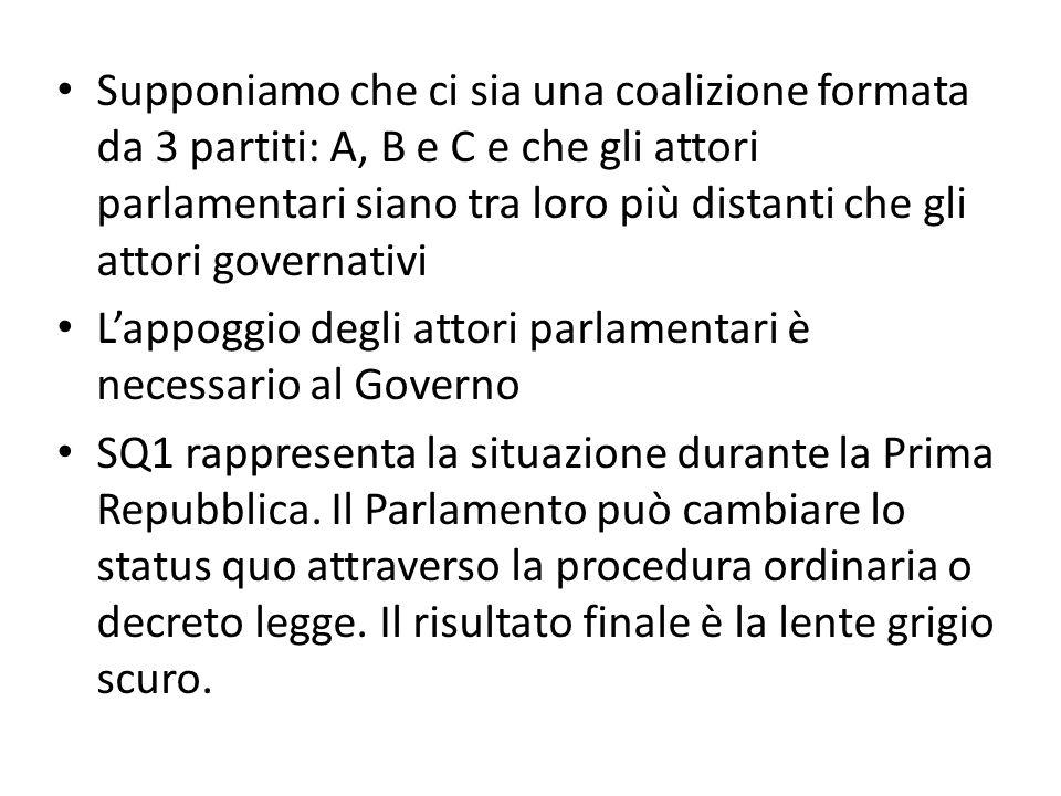 Supponiamo che ci sia una coalizione formata da 3 partiti: A, B e C e che gli attori parlamentari siano tra loro più distanti che gli attori governati