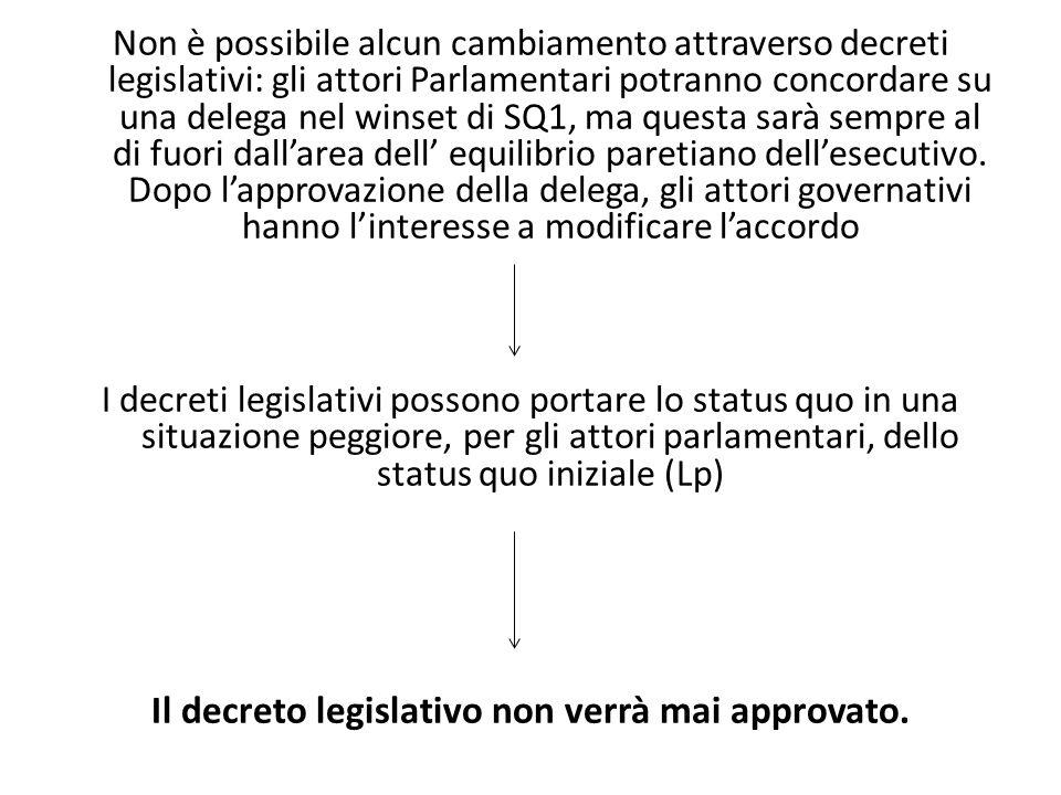 Non è possibile alcun cambiamento attraverso decreti legislativi: gli attori Parlamentari potranno concordare su una delega nel winset di SQ1, ma ques