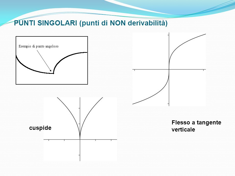 PUNTI SINGOLARI (punti di NON derivabilità) cuspide Flesso a tangente verticale