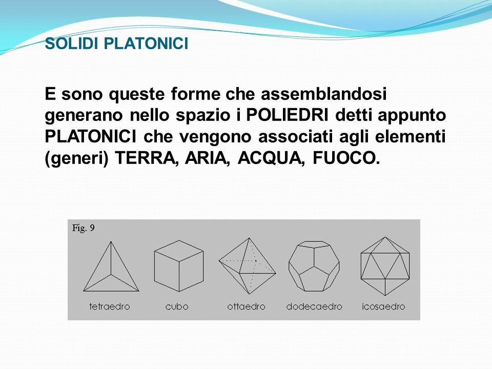 SOLIDI PLATONICI E sono queste forme che assemblandosi generano nello spazio i POLIEDRI detti appunto PLATONICI che vengono associati agli elementi (g