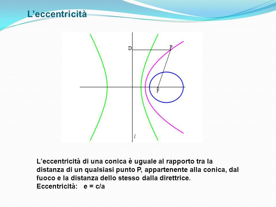 Leccentricità Leccentricità di una conica è uguale al rapporto tra la distanza di un qualsiasi punto P, appartenente alla conica, dal fuoco e la dista