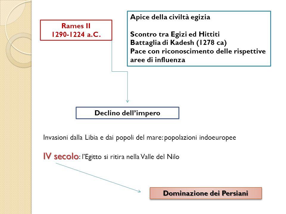 Rames II 1290-1224 a.C. Apice della civiltà egizia Scontro tra Egizi ed Hittiti Battaglia di Kadesh (1278 ca) Pace con riconoscimento delle rispettive