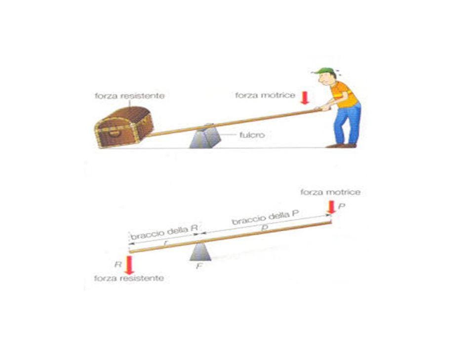 LA VITE SENZA FINE Lo storico Diodoro Siculo attribuisce l ideazione di questo dispositivo ad Archimede all epoca in cui aveva visitato l Egitto .