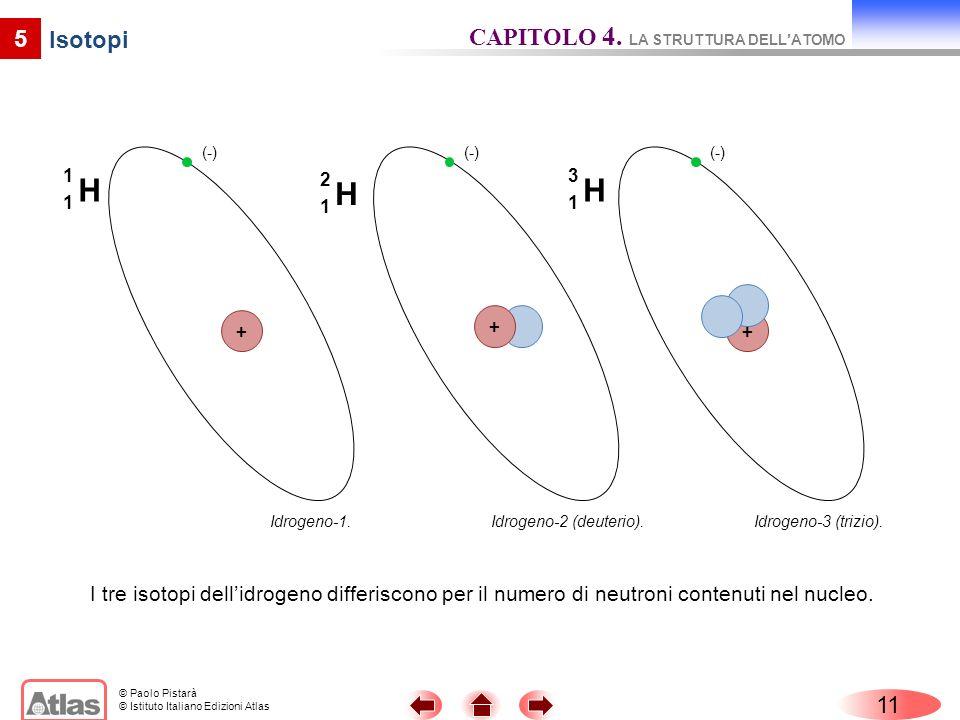© Paolo Pistarà © Istituto Italiano Edizioni Atlas 11 5 I tre isotopi dellidrogeno differiscono per il numero di neutroni contenuti nel nucleo. H 1 1