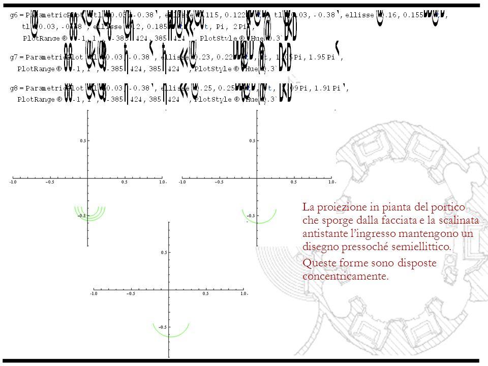 Elementi circolari Li ritroviamo oltre che nelle forme dei pilastri, anche nei due bracci prospicienti la chiesa (ognuno di essi è un quarto di circonferenza)