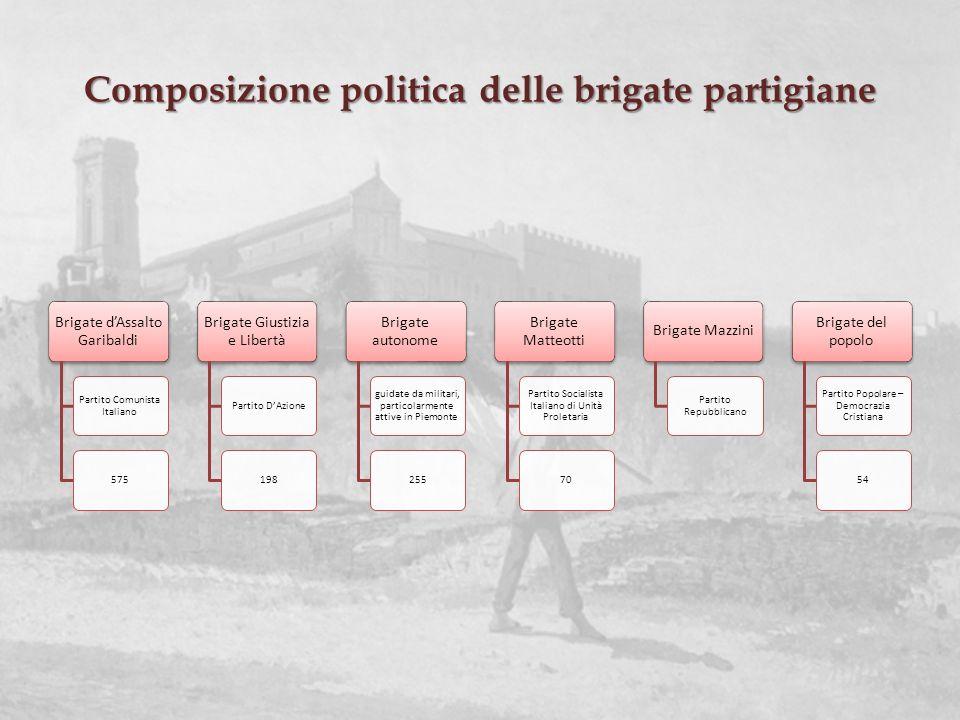 Composizione politica delle brigate partigiane Brigate dAssalto Garibaldi Partito Comunista Italiano 575 Brigate Giustizia e Libertà Partito DAzione19