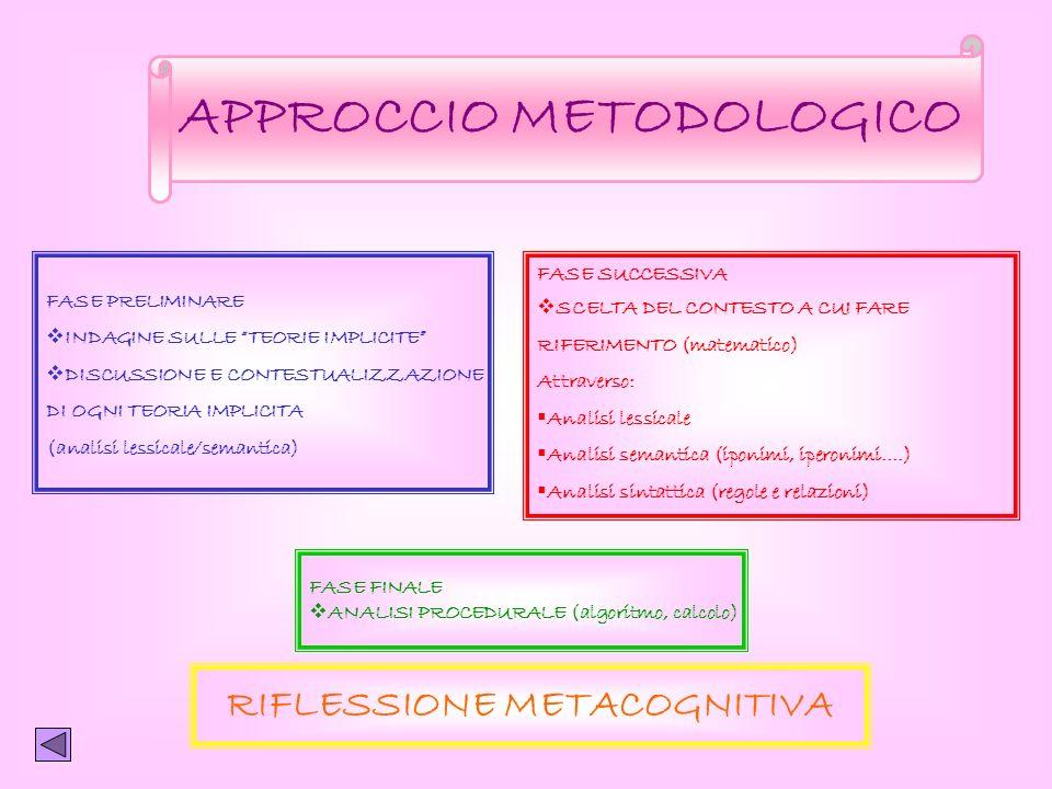 APPROCCIO METODOLOGICO FASE PRELIMINARE INDAGINE SULLE TEORIE IMPLICITE DISCUSSIONE E CONTESTUALIZZAZIONE DI OGNI TEORIA IMPLICITA (analisi lessicale/semantica) FASE SUCCESSIVA SCELTA DEL CONTESTO A CUI FARE RIFERIMENTO (matematico) Attraverso: Analisi lessicale Analisi semantica (iponimi, iperonimi….) Analisi sintattica (regole e relazioni) FASE FINALE ANALISI PROCEDURALE (algoritmo, calcolo) RIFLESSIONE METACOGNITIVA