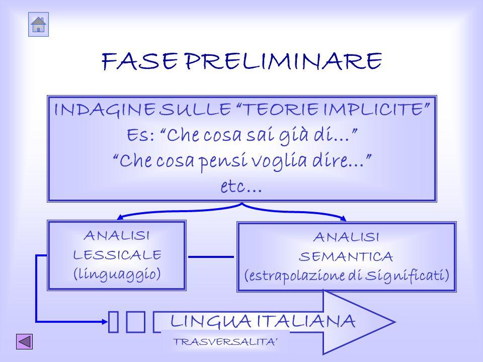 FASE PRELIMINARE INDAGINE SULLE TEORIE IMPLICITE Es: Che cosa sai già di… Che cosa pensi voglia dire… etc… ANALISI LESSICALE (linguaggio) ANALISI SEMANTICA (estrapolazione di Significati) LINGUA ITALIANA TRASVERSALITA