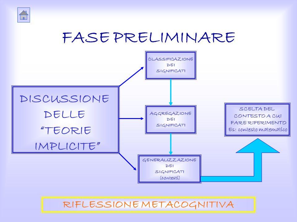 FASE PRELIMINARE DISCUSSIONE DELLE TEORIE IMPLICITE CLASSIFICAZIONE DEI SIGNIFICATI AGGREGAZIONE DEI SIGNIFICATI GENERALIZZAZIONE DEI SIGNIFICATI (contesti) SCELTA DEL CONTESTO A CUI FARE RIFERIMENTO Es: contesto matematico RIFLESSIONE METACOGNITIVA