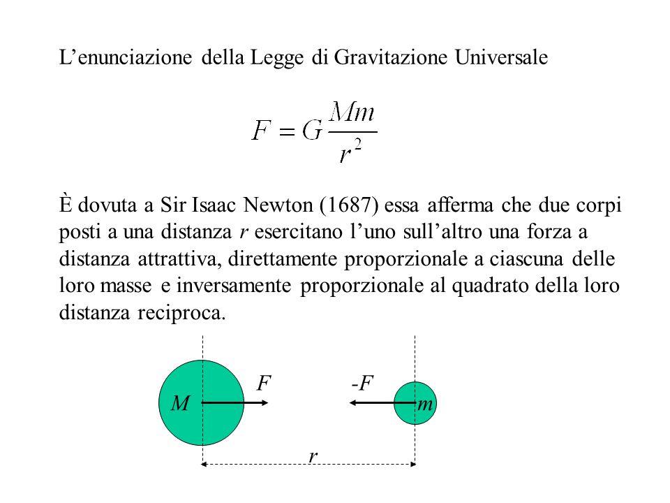 Lenunciazione della Legge di Gravitazione Universale È dovuta a Sir Isaac Newton (1687) essa afferma che due corpi posti a una distanza r esercitano luno sullaltro una forza a distanza attrattiva, direttamente proporzionale a ciascuna delle loro masse e inversamente proporzionale al quadrato della loro distanza reciproca.
